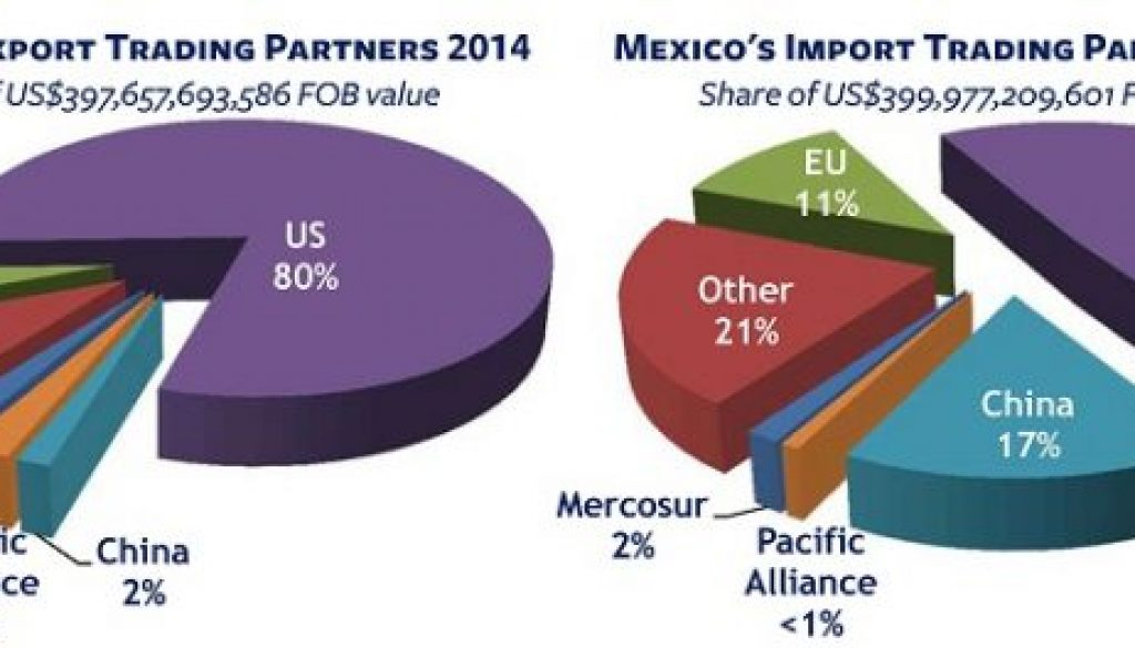 Mexico creates US jobs, US Mexico partnership, Mexico manufacturing US jobs