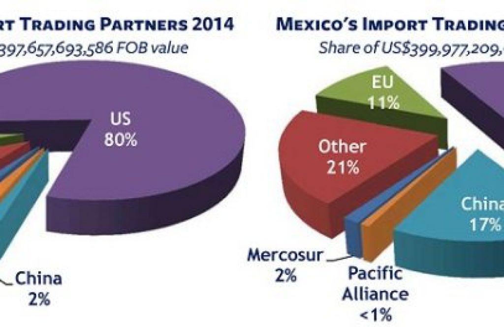 Mexico creates US jobs, US Mexico partnership, Mexico manufacturing US jobs